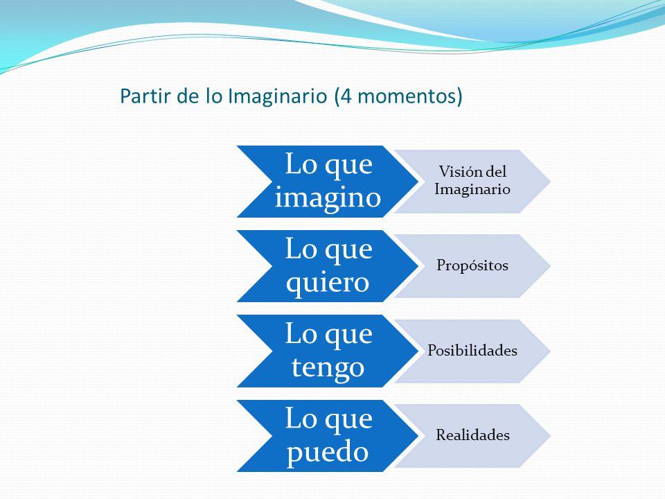 Partir de lo Imaginario (4 momentos) Lo que imagino Visión del Imaginario Lo que quiero Propósitos Lo que tengo Posibilidades Lo que puedo Realidades