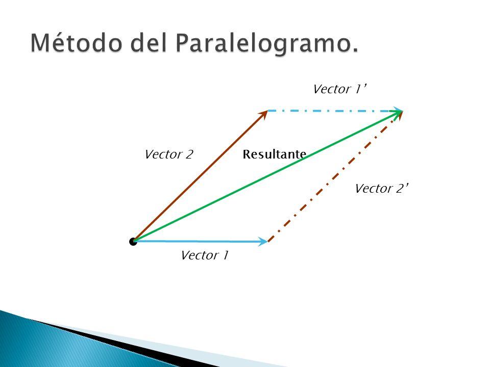 Sirve para sumar tres o más vectores, se considera una extensión del método de triángulo.