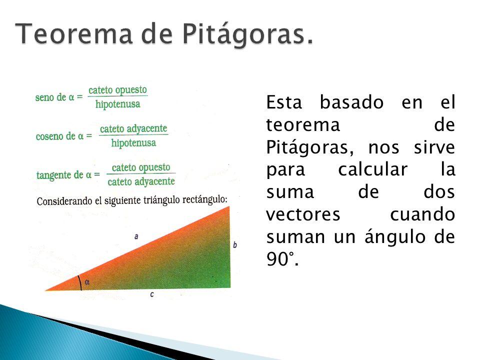 Cuando las fuerzas forman un triángulo que no contenga ángulos rectos utilizamos este método.