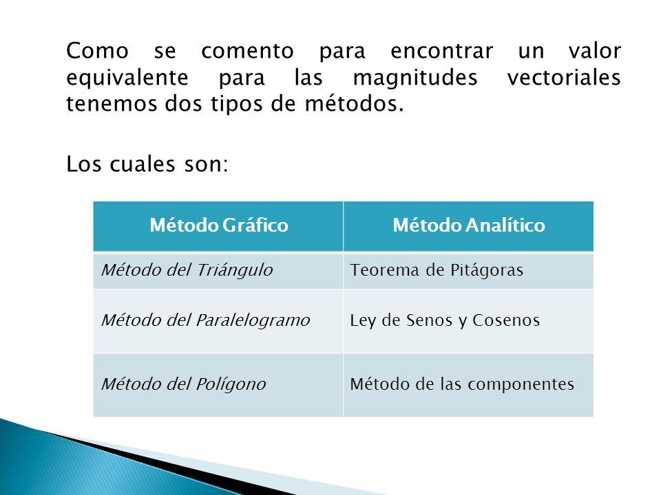 En la tabla anterior se muestran 3 posibilidades para cada uno de los métodos, el orden que tienen es por que a cada uno de los métodos gráficos corresponde un método analítico, pues se complementan en características de las magnitudes vectoriales.
