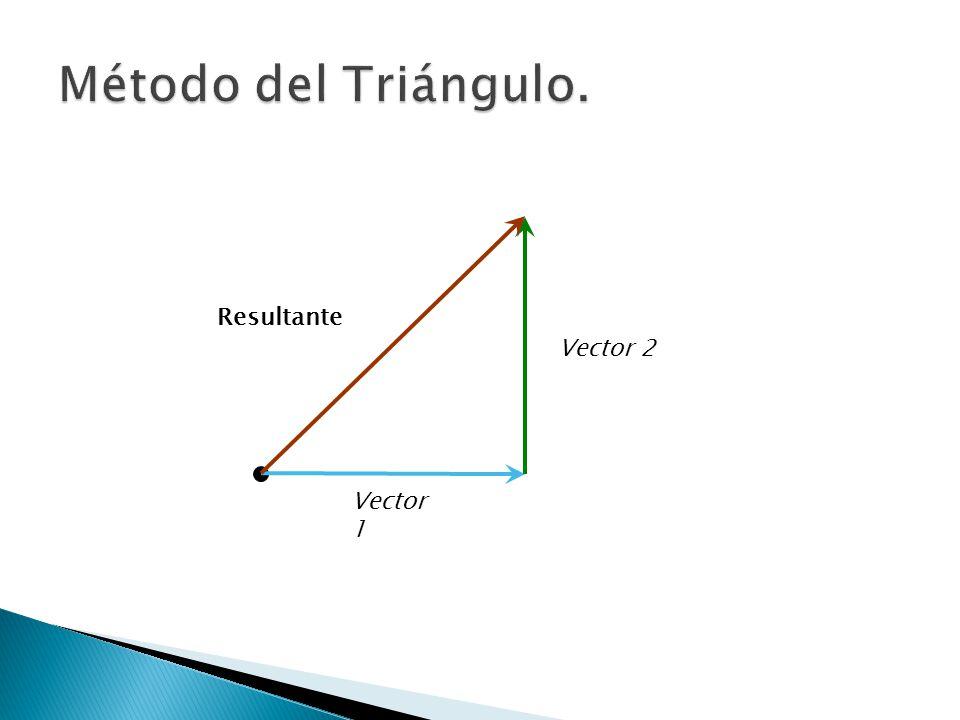 También se le conoce como el método del rectángulo, sirve para sumar dos vectores con las siguientes reglas: 1.