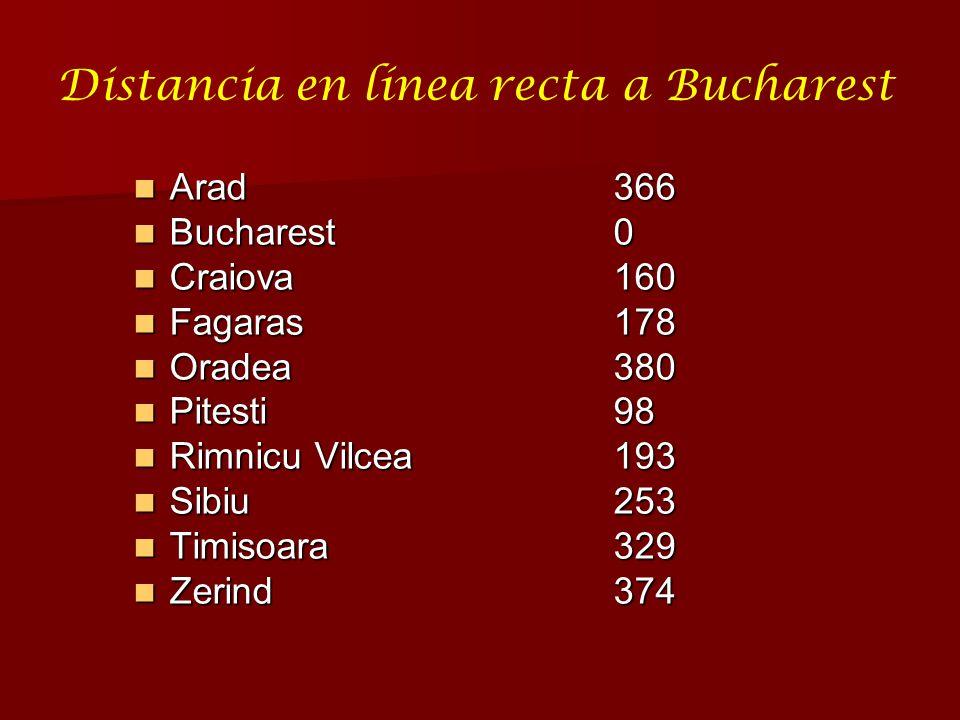 Distancia en línea recta a Bucharest Arad366 Arad366 Bucharest0 Bucharest0 Craiova160 Craiova160 Fagaras178 Fagaras178 Oradea380 Oradea380 Pitesti98 P