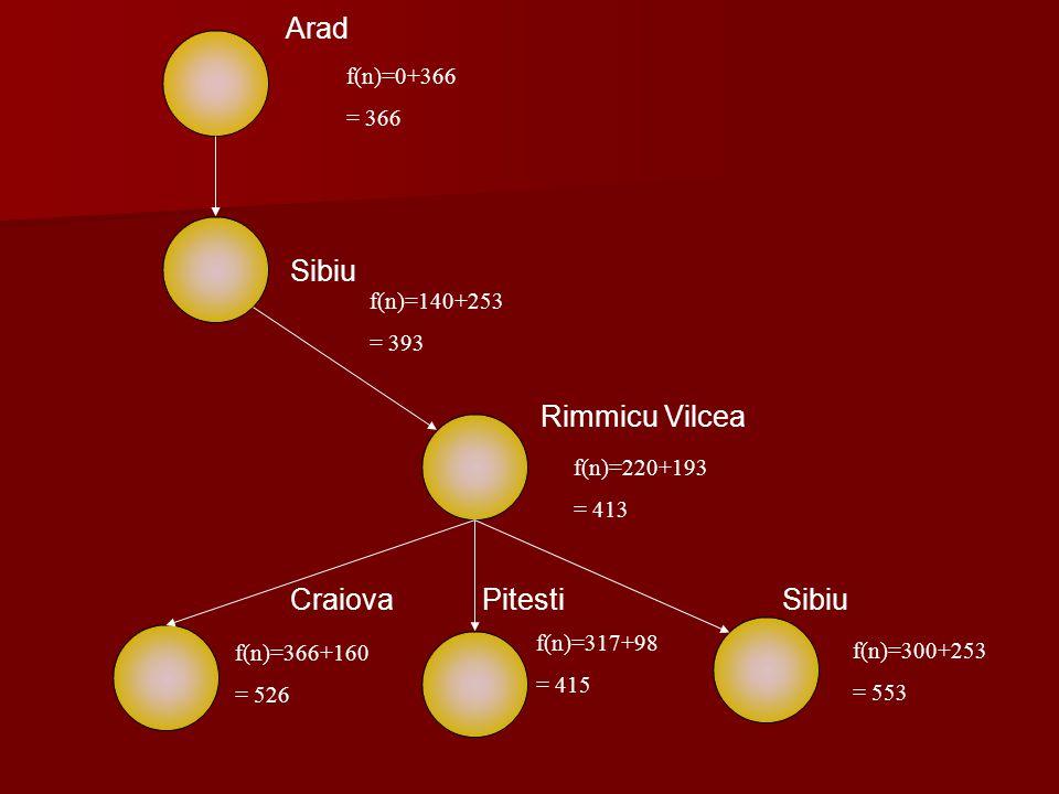 Arad f(n)=0+366 = 366 Sibiu f(n)=140+253 = 393 Rimmicu Vilcea f(n)=220+193 = 413 Pitesti f(n)=317+98 = 415 Craiova f(n)=366+160 = 526 Sibiu f(n)=300+2