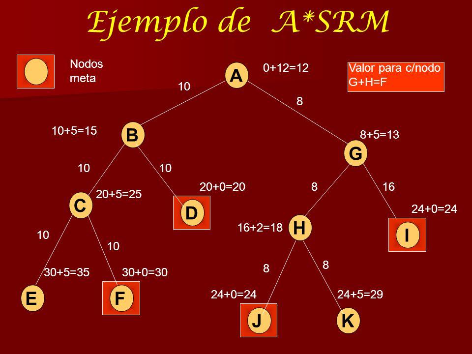 Ejemplo de A*SRM A B G I H JK C D EF 0+12=12 8+5=13 10+5=15 20+0=20 20+5=25 30+5=3530+0=30 24+0=2424+5=29 24+0=24 16+2=18 10 8 168 8 8 10 Valor para c