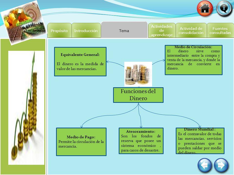 Fuentes consultadas Fuentes consultadas Actividad de consolidación Actividad de consolidación Tema Actividades de aprendizaje Actividades de aprendiza