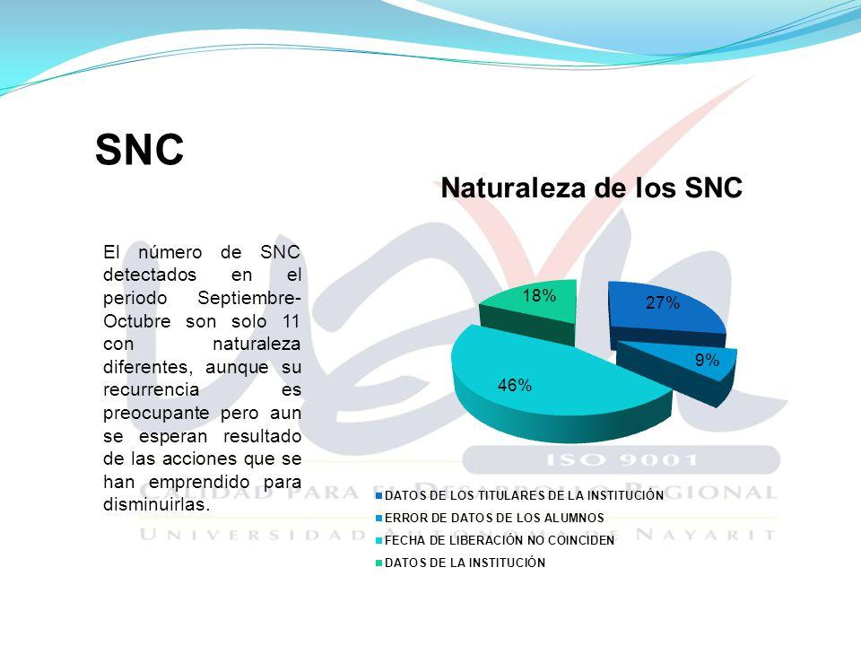SNC El número de SNC detectados en el periodo Septiembre- Octubre son solo 11 con naturaleza diferentes, aunque su recurrencia es preocupante pero aun se esperan resultado de las acciones que se han emprendido para disminuirlas.