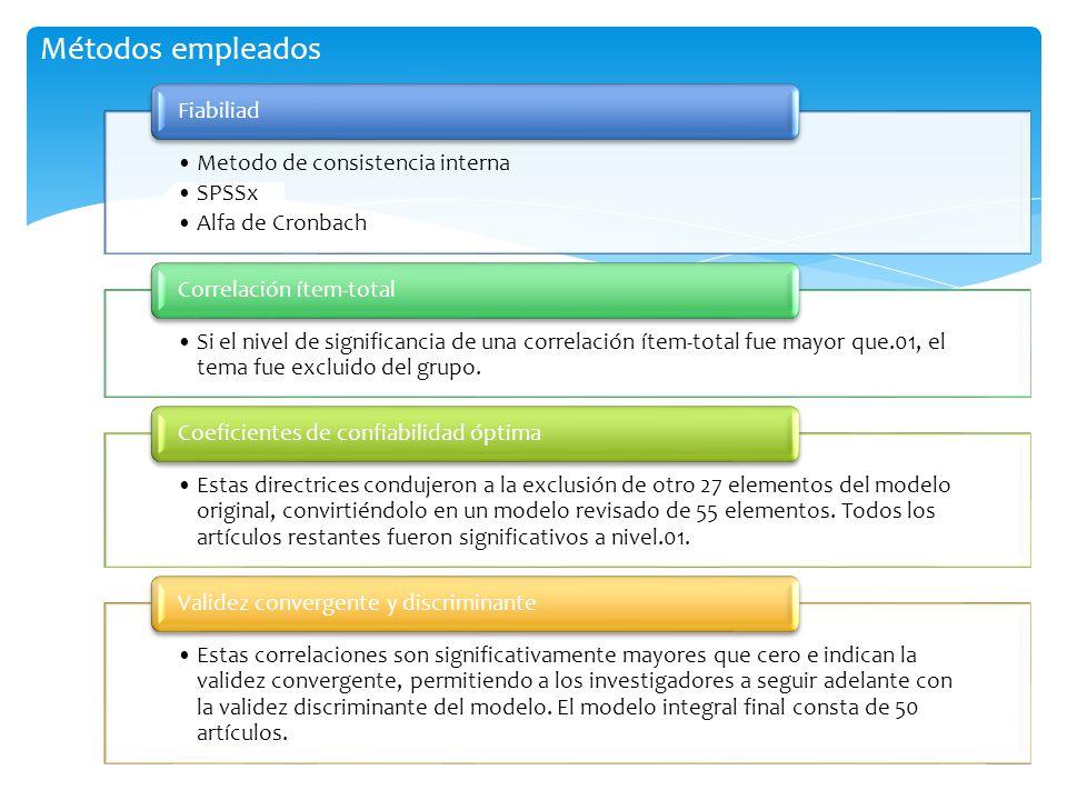 Impacto de las TI en las variables estratégicas de la organización Compradores o clientes Competencia Insumos Costos del cambio Mercado Productos y servicios Economía de la producción Eficiencia interna Eficiencia entre empresas Precios McFarlan Porter Bakos y Treacy Parsons Konsynski Modelo Híbrido