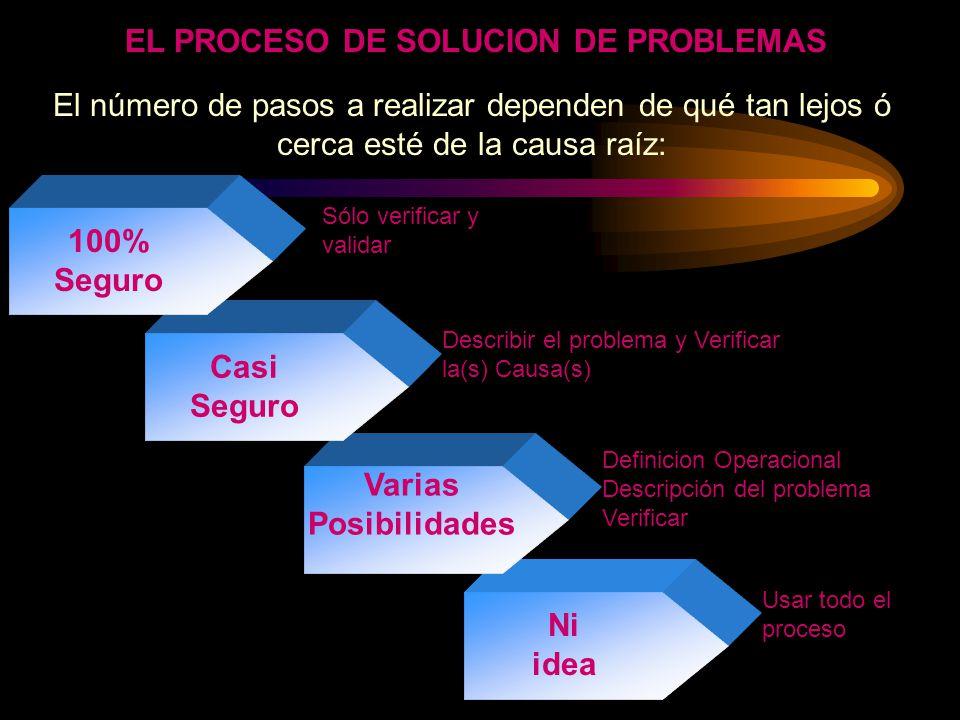 Toda verificación de la solución del problema requerirá de un análisis de decisión (DA).