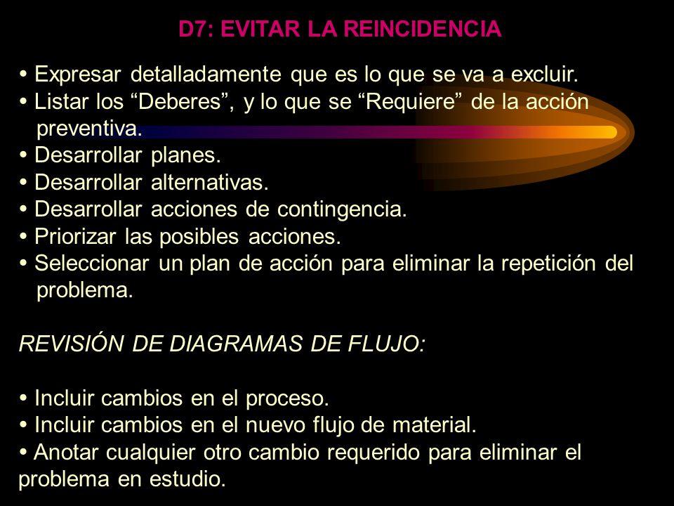 D7: EVITAR LA REINCIDENCIA EL PROCESO EL PROCESO SON LOS CAMBIOS SISTEMÁTICOS QUE HAN DE TENERSE EN CUENTA PARA ELIMINAR LA REPETICIÓN DEL PROBLEMA BA