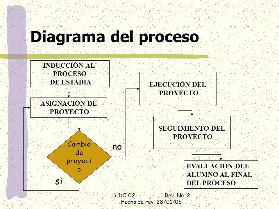 D-DC-02 Rev. No. 2 Fecha de rev. 28/01/05 Diagrama del proceso EJECUCIÓN DEL PROYECTO INDUCCIÓN AL PROCESO DE ESTADIA EVALUACIÓN DEL ALUMNO AL FINAL D