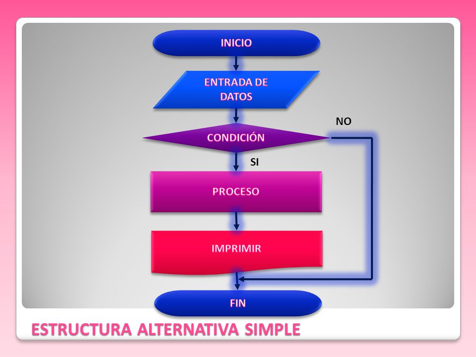 ESTRUCTURA ALTERNATIVA SIMPLE