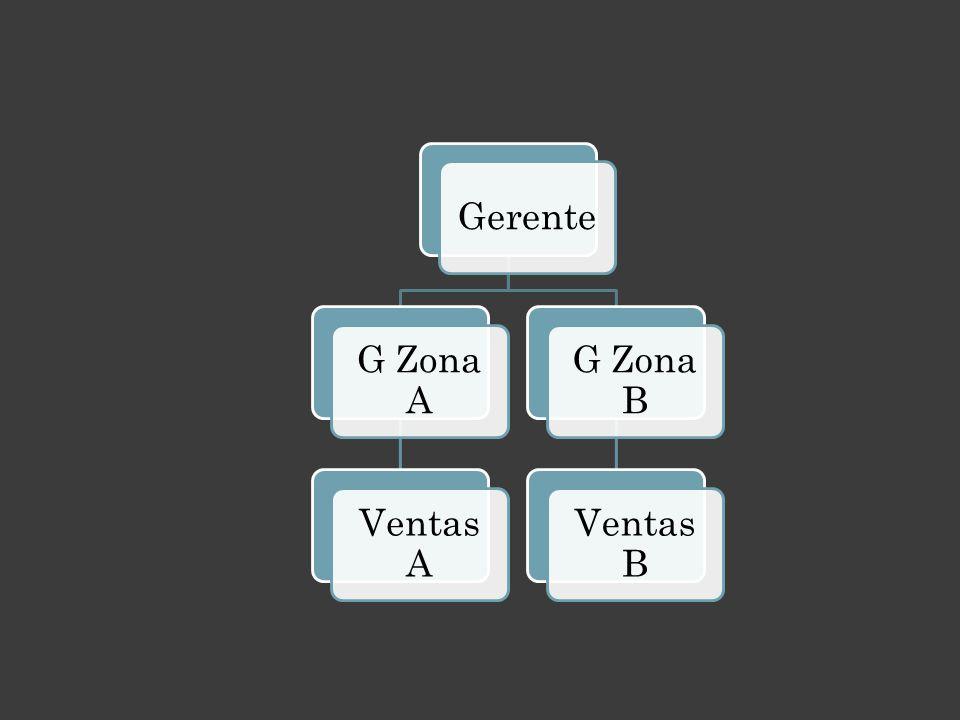 Gerente G Zona A Ventas A G Zona B Ventas B