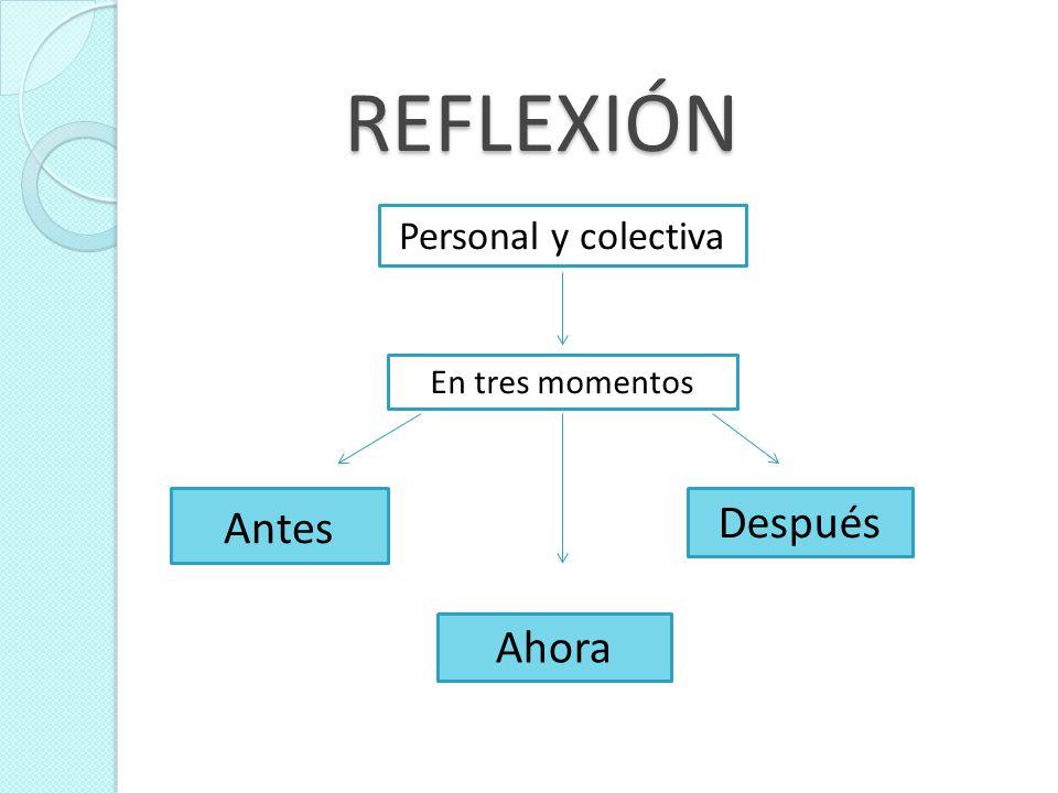 REFLEXIÓN En tres momentos Antes Ahora Después Personal y colectiva