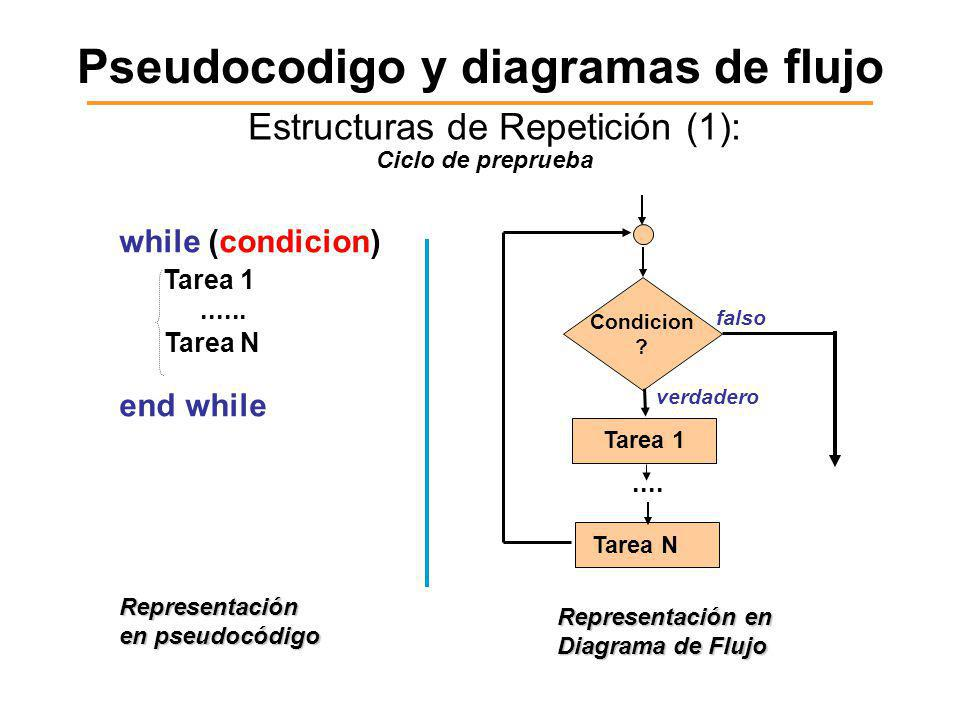 Pseudocodigo y diagramas de flujo Estructuras de Repetición (1): while (condicion) Tarea 1......