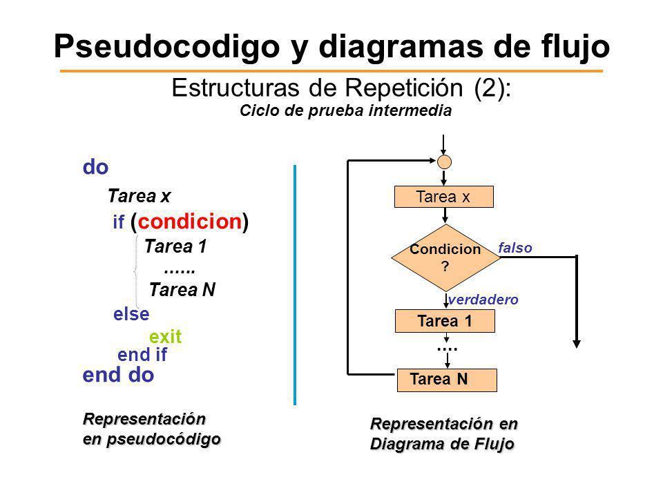 Pseudocodigo y diagramas de flujo Estructuras de Repetición (2): do Tarea x if (condicion) Tarea 1......