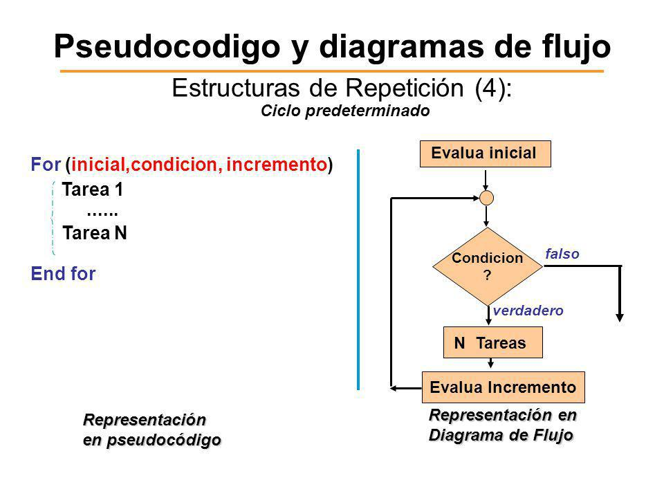 Pseudocodigo y diagramas de flujo Estructuras de Repetición (4): For (inicial,condicion, incremento) Tarea 1......