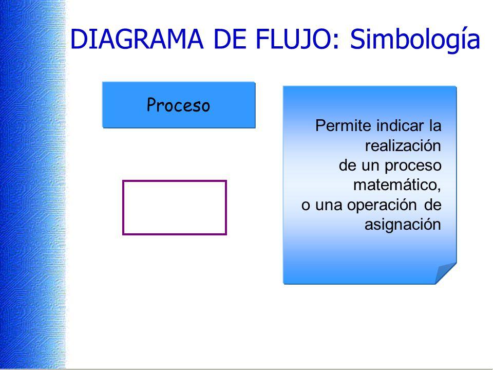 Se utiliza para indicar el punto de inicio y finalización del diagrama DIAGRAMA DE FLUJO: Simbología Permite indicar la Entrada de datos desde un dispositivo estándar Inicio Fin Lectura Captura Permite indicar la realización de un proceso matemático, o una operación de asignación Proceso