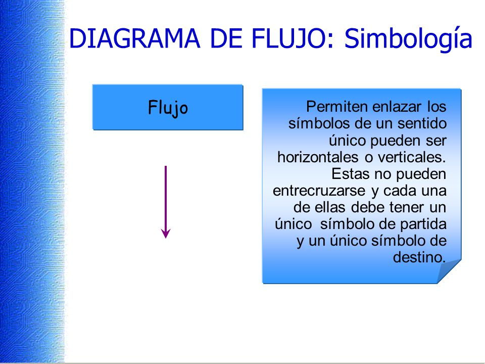 Indica la realización de operaciones de salida a un dispositivo estándar (el monitor o impresor.) DIAGRAMA DE FLUJO: Simbología Permite establecer una