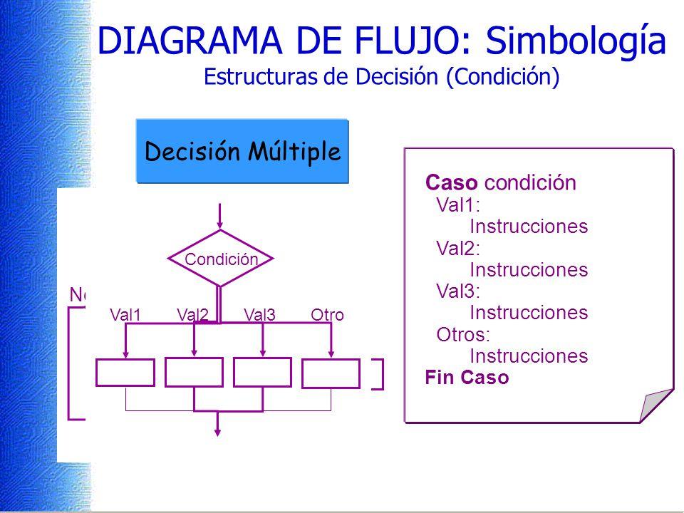 Condición Si No Condición SiNo Si condición entonces Instrucciones DIAGRAMA DE FLUJO: Simbología Estructuras de Decisión (Condición) Si condición ento