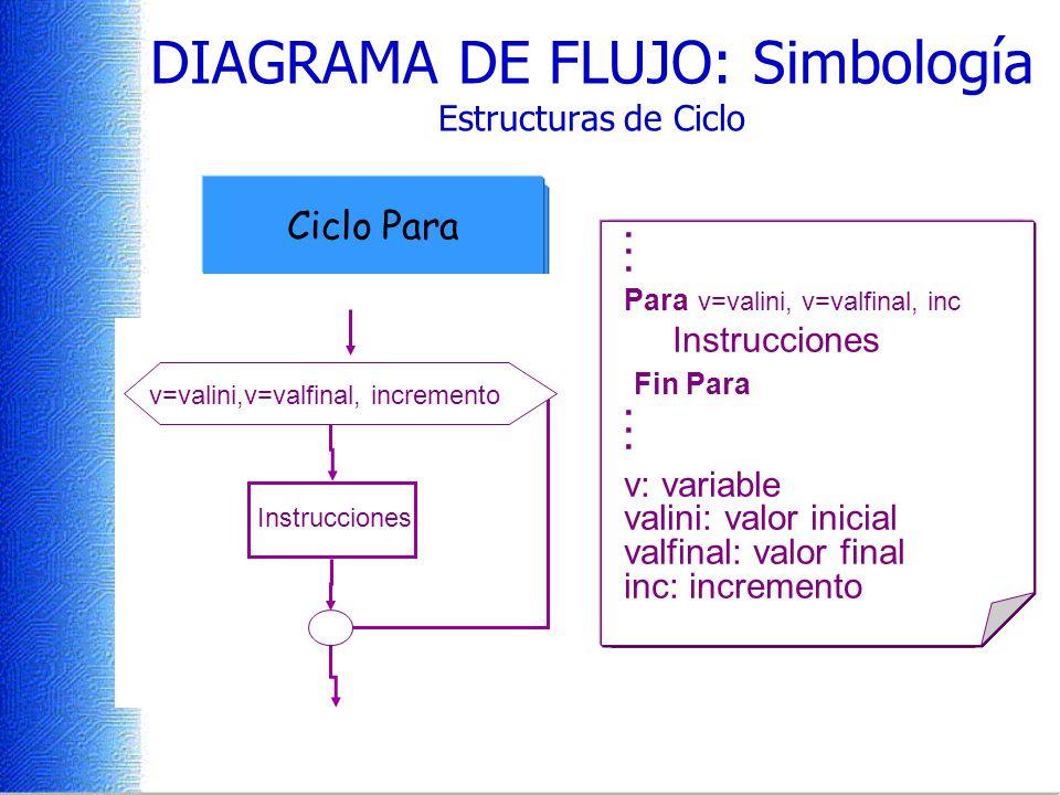 Condición Si No Instrucciones. Mientras que condición Instrucciones Fin Mientras. DIAGRAMA DE FLUJO: Simbología Estructuras de Ciclo. Repita Instrucci