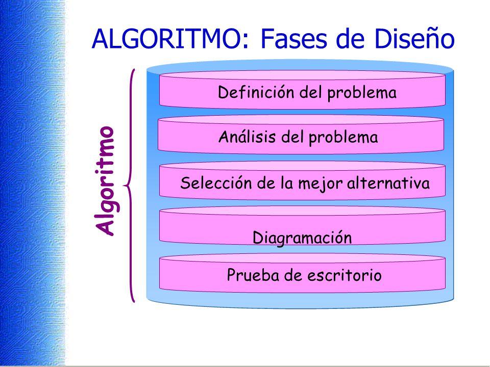 ALGORITMO: Fases de Diseño Análisis del problema Definición del problema Selección de la mejor alternativa Diagramación Prueba de escritorio Algoritmo