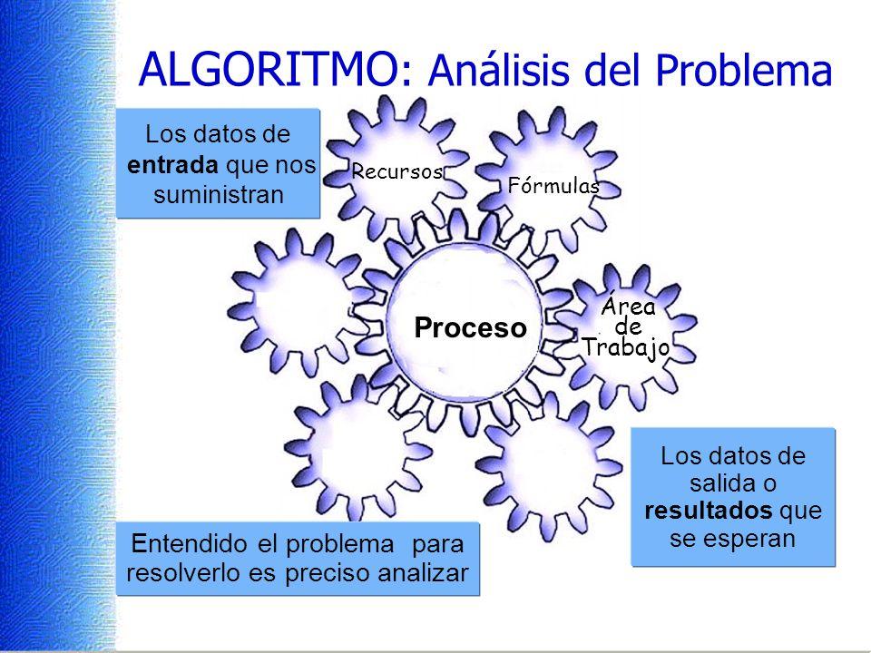 Proceso ALGORITMO : Análisis del Problema Entendido el problema para resolverlo es preciso analizar Los datos de salida o resultados que se esperan Los datos de entrada que nos suministran Área de Trabajo Fórmulas Recursos