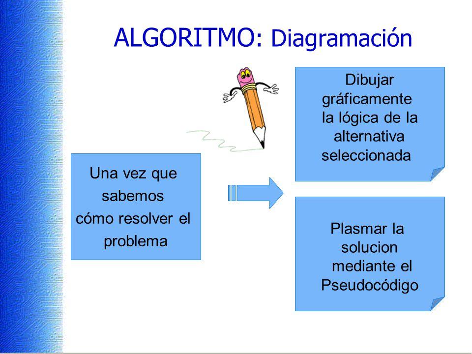 ALGORITMO : Diagramación Una vez que sabemos cómo resolver el problema Dibujar gráficamente la lógica de la alternativa seleccionada Plasmar la solucion mediante el Pseudocódigo