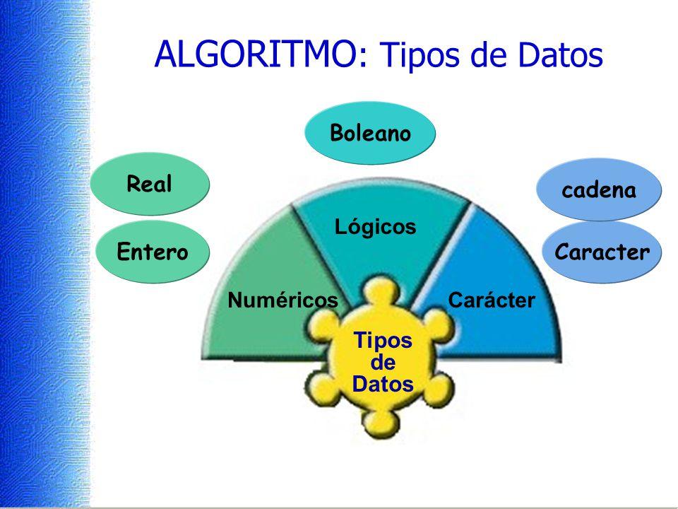 Tipos de Datos ALGORITMO : Tipos de Datos Caracter Real Entero Boleano cadena Numéricos Lógicos Carácter