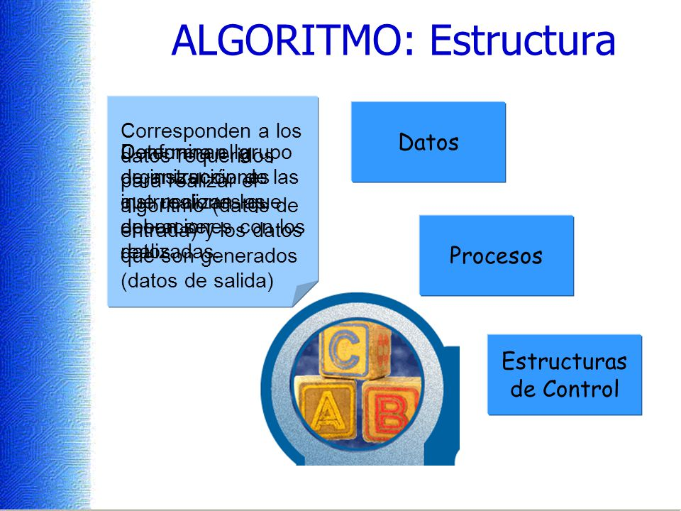 ALGORITMO: Estructura Datos Procesos Estructuras de Control Corresponden a los datos requeridos para realizar el algoritmo (datos de entrada) y los datos que son generados (datos de salida) Conforma el grupo de instrucciones que realizan las operaciones con los datos.
