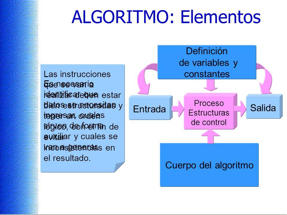 ALGORITMO: Elementos Definición de variables y constantes Proceso Estructuras de control Entrada Salida Es necesario identificar que datos se necesitan ingresar, cuales sirven de forma auxiliar y cuales se van a generar.