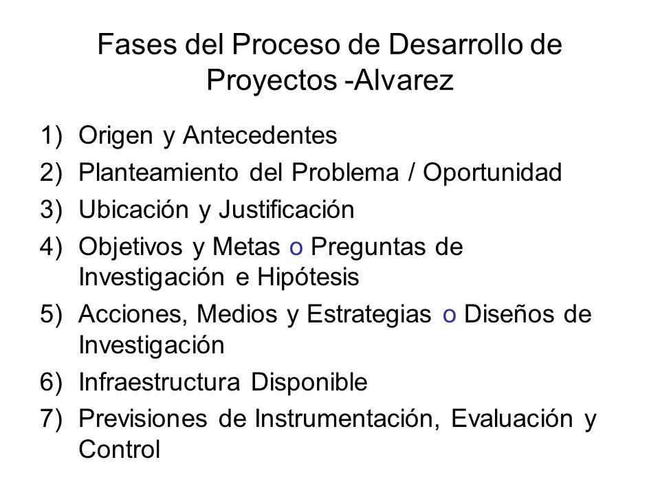 Proceso de formulación de proyectos Debe advertirse que el proceso de formulación de un proyecto no corresponde exactamente al orden en que sus diferentes elementos aparecen en el esquema o protocolo respectivo.
