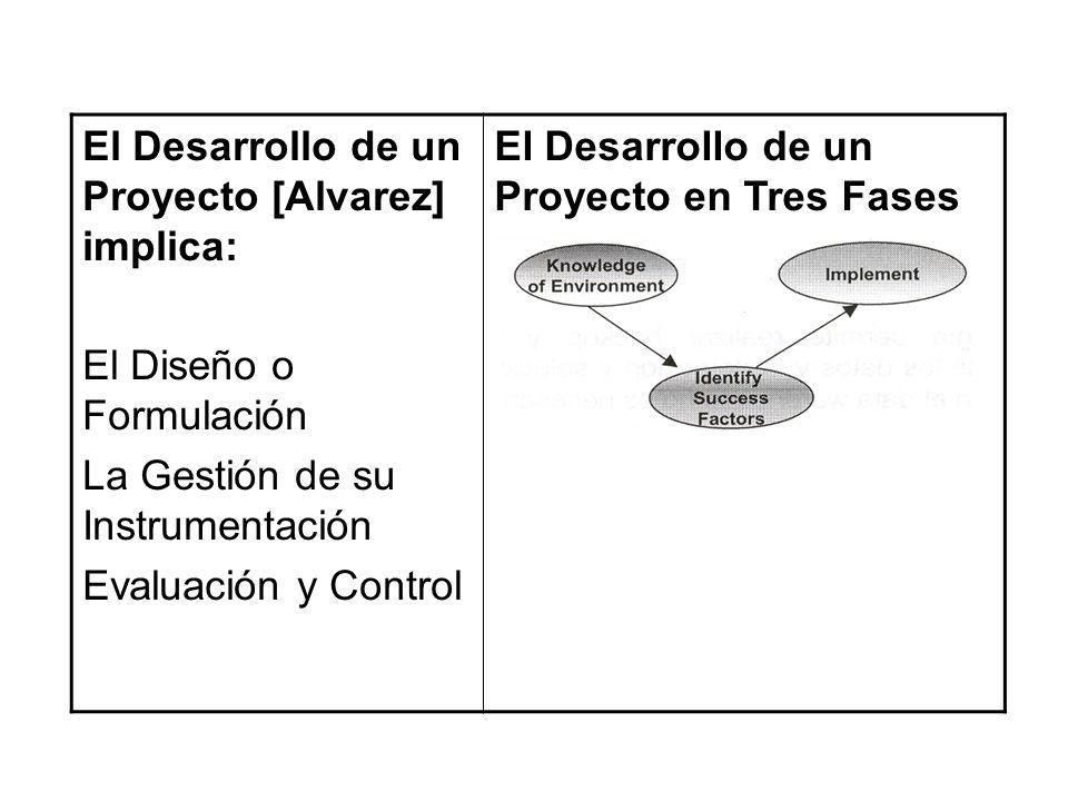 El Desarrollo de un Proyecto [Alvarez] implica: El Diseño o Formulación La Gestión de su Instrumentación Evaluación y Control El Desarrollo de un Proyecto en Tres Fases