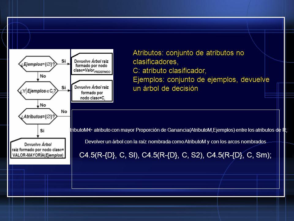 Atributos: conjunto de atributos no clasificadores, C: atributo clasificador, Ejemplos: conjunto de ejemplos, devuelve un árbol de decisión AtributoM