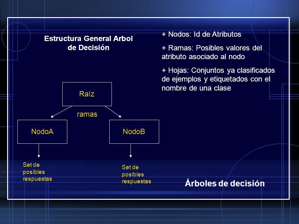 Estructura General Arbol de Decisión + Nodos: Id de Atributos + Ramas: Posibles valores del atributo asociado al nodo + Hojas: Conjuntos ya clasificad