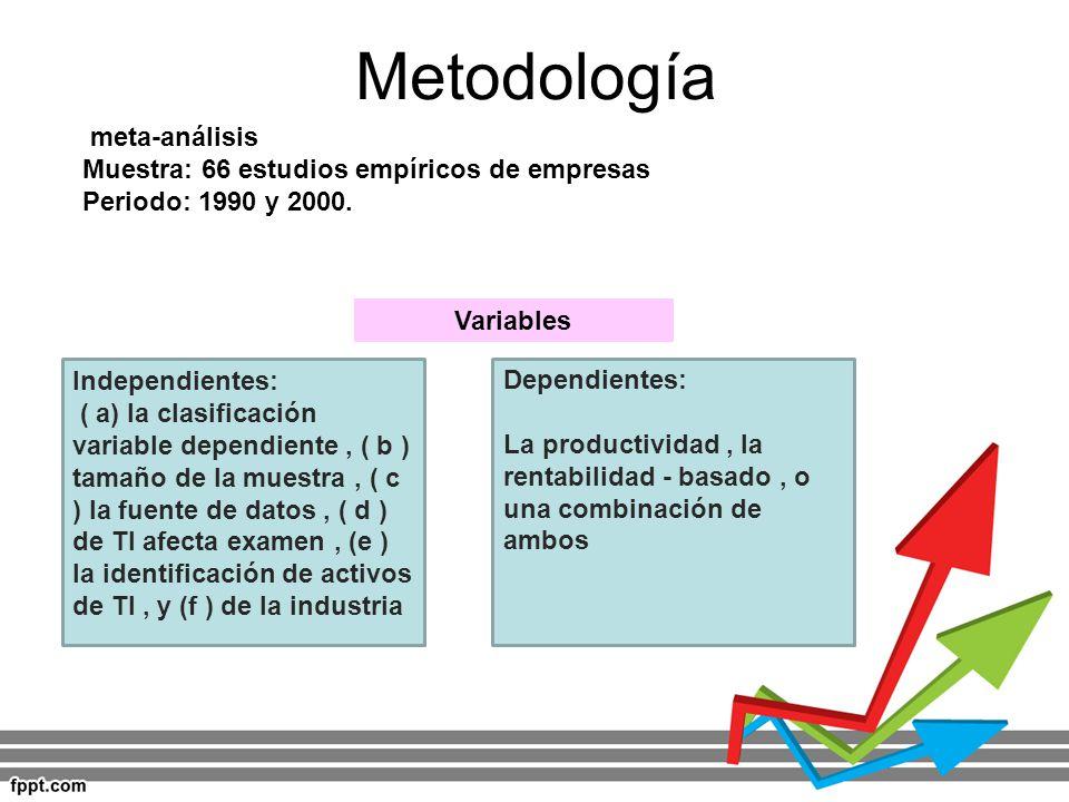 Metodología meta-análisis Muestra: 66 estudios empíricos de empresas Periodo: 1990 y 2000. Variables Independientes: ( a) la clasificación variable de