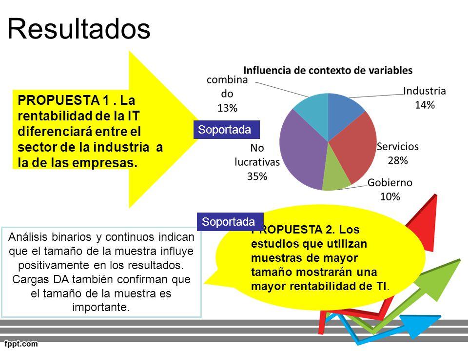 Resultados PROPUESTA 1. La rentabilidad de la IT diferenciará entre el sector de la industria a la de las empresas. PROPUESTA 2. Los estudios que util