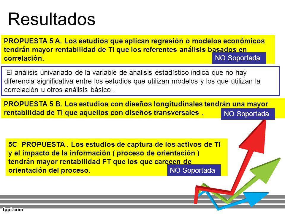 Resultados PROPUESTA 5 A. Los estudios que aplican regresión o modelos económicos tendrán mayor rentabilidad de TI que los referentes análisis basados