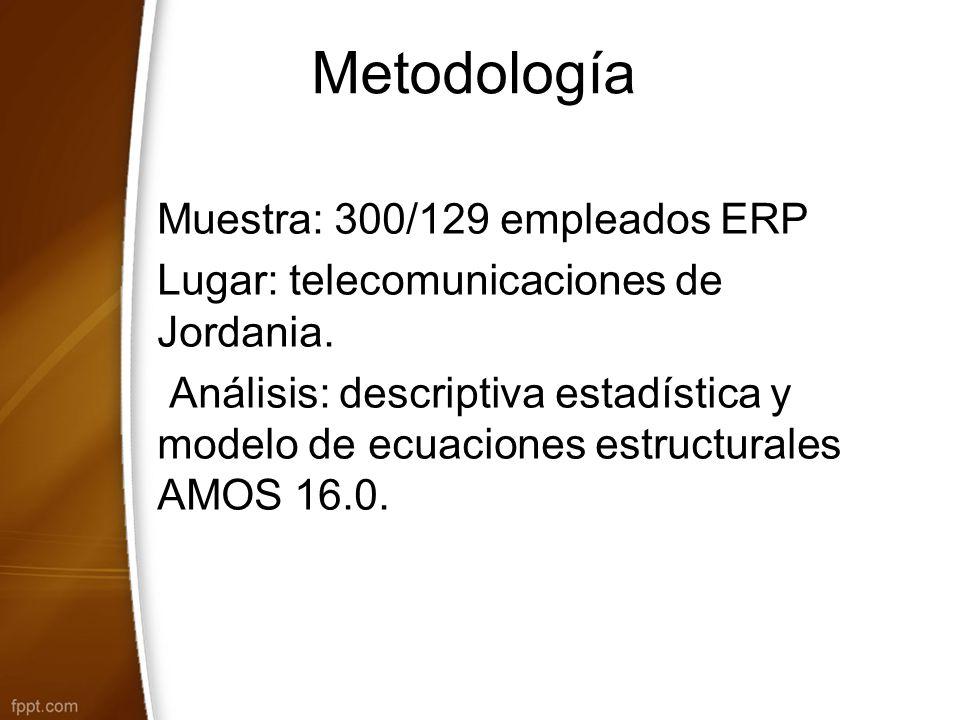 Metodología Muestra: 300/129 empleados ERP Lugar: telecomunicaciones de Jordania.