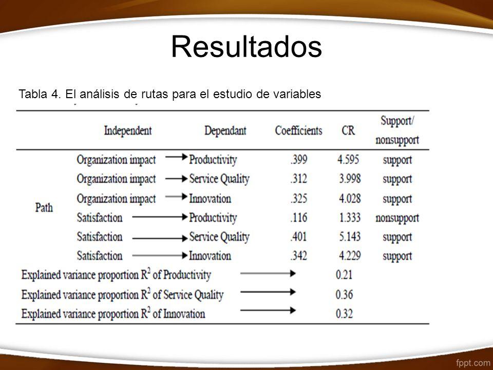 Resultados Tabla 4. El análisis de rutas para el estudio de variables