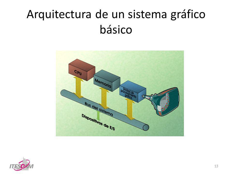 Arquitectura de un sistema gráfico básico 13