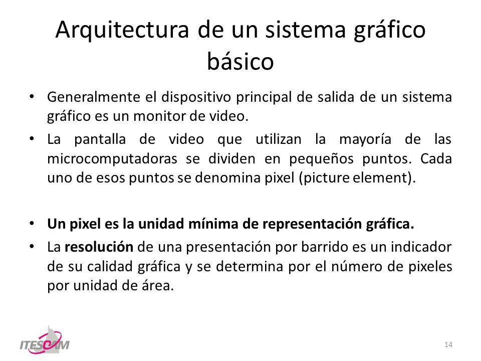 Arquitectura de un sistema gráfico básico Generalmente el dispositivo principal de salida de un sistema gráfico es un monitor de video. La pantalla de
