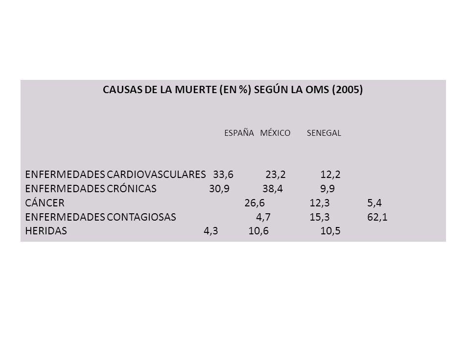 CAUSAS DE LA MUERTE (EN %) SEGÚN LA OMS (2005) ESPAÑAMÉXICOSENEGAL ENFERMEDADES CARDIOVASCULARES33,6 23,2 12,2 ENFERMEDADES CRÓNICAS 30,9 38,4 9,9 CÁN