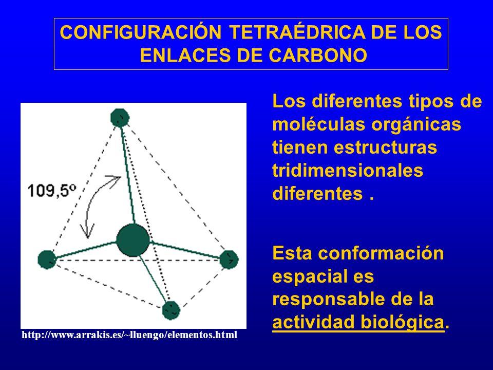 CONFIGURACIÓN TETRAÉDRICA DE LOS ENLACES DE CARBONO Los diferentes tipos de moléculas orgánicas tienen estructuras tridimensionales diferentes. Esta c