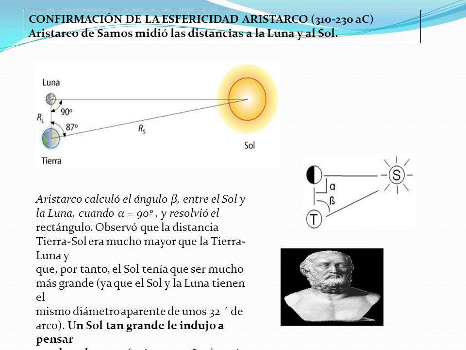 CONFIRMACIÓN DE LA ESFERICIDAD ARISTARCO (310-230 aC) Aristarco de Samos midió las distancias a la Luna y al Sol. Aristarco calculó el ángulo β, entre