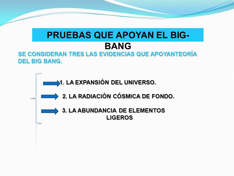 PRUEBAS QUE APOYAN EL BIG- BANG SE CONSIDERAN TRES LAS EVIDENCIAS QUE APOYANTEORÍA DEL BIG BANG. 1. LA EXPANSIÓN DEL UNIVERSO. 2. LA RADIACIÓN CÓSMICA