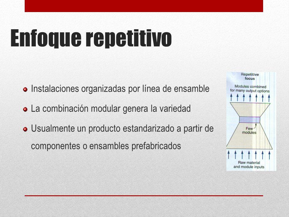 Enfoque repetitivo Instalaciones organizadas por línea de ensamble La combinación modular genera la variedad Usualmente un producto estandarizado a partir de componentes o ensambles prefabricados