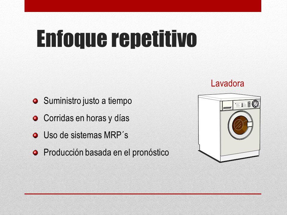 Enfoque repetitivo Suministro justo a tiempo Corridas en horas y días Uso de sistemas MRP´s Producción basada en el pronóstico Lavadora