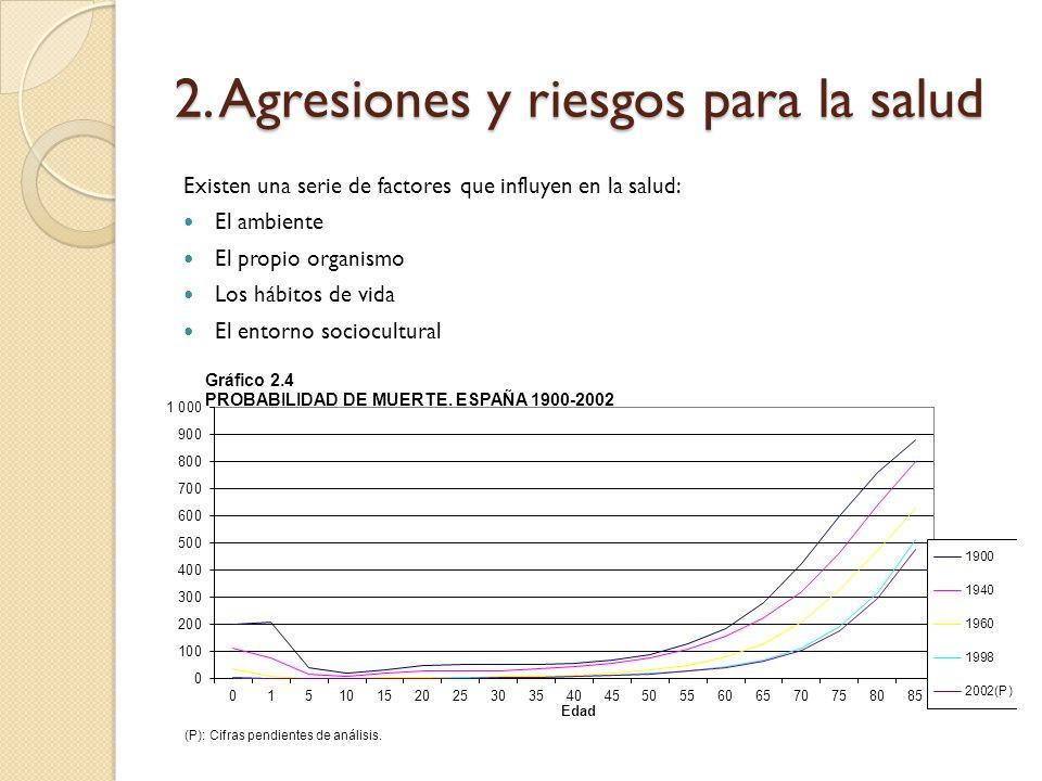 Varones Mujeres Causas de mortalidad por sexos. España 2004.
