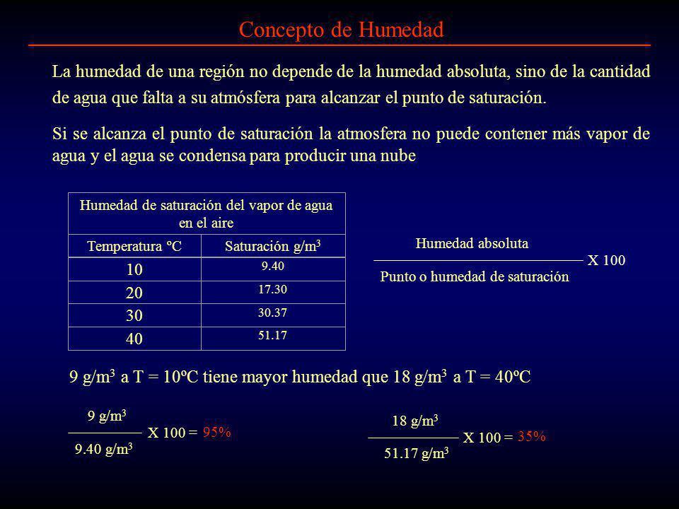 Concepto de Humedad La humedad de una región no depende de la humedad absoluta, sino de la cantidad de agua que falta a su atmósfera para alcanzar el