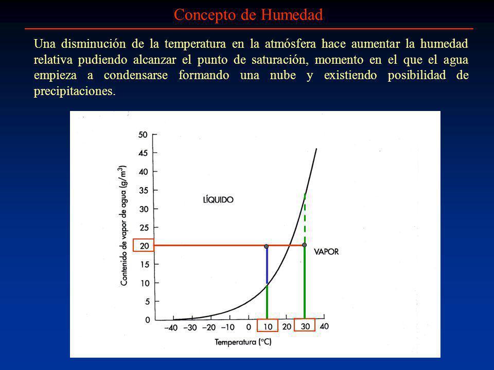 Una disminución de la temperatura en la atmósfera hace aumentar la humedad relativa pudiendo alcanzar el punto de saturación, momento en el que el agu